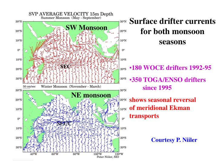 Surface drifter currents for both monsoon seasons