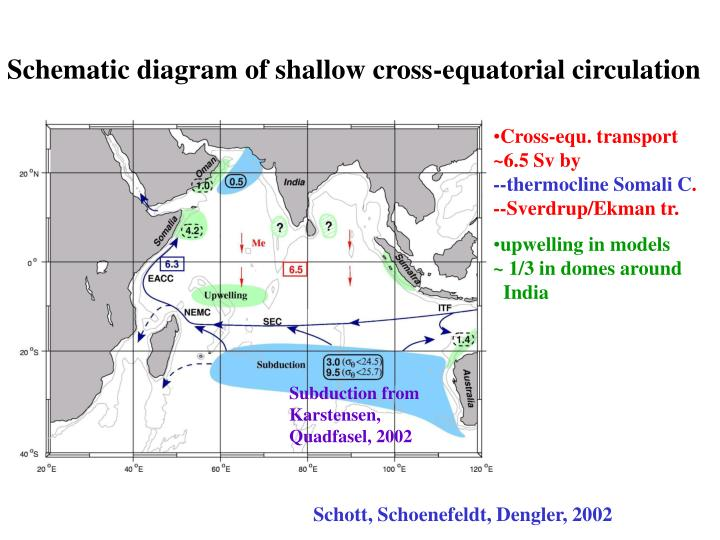 Schematic diagram of shallow cross-equatorial circulation