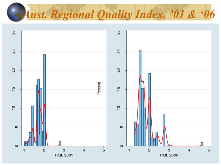 Aust. Regional Quality Index, '01 & '06