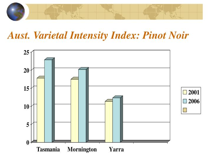 Aust. Varietal Intensity Index: Pinot Noir