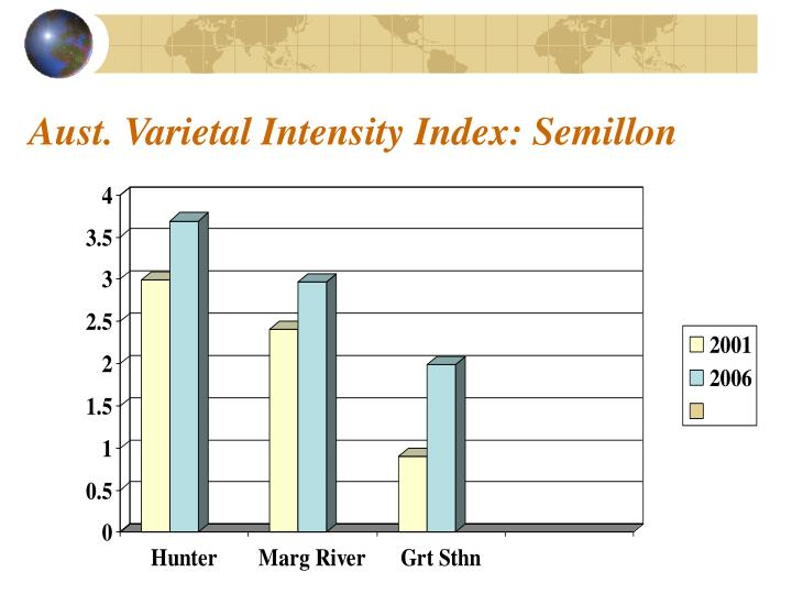 Aust. Varietal Intensity Index: Semillon