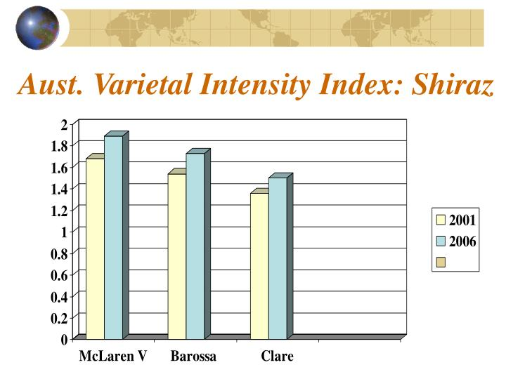 Aust. Varietal Intensity Index: Shiraz