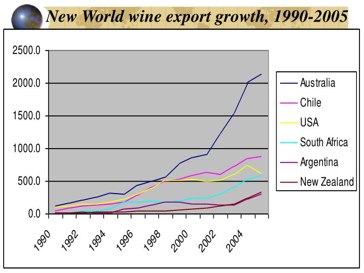 New World wine export growth, 1990-2005