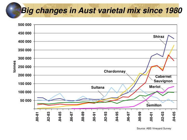 Big changes in Aust varietal mix since 1980