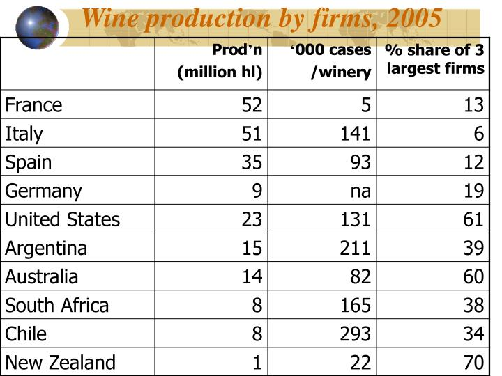 Wine production by firms, 2005