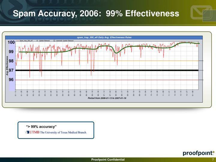 """> 99% accuracy"""