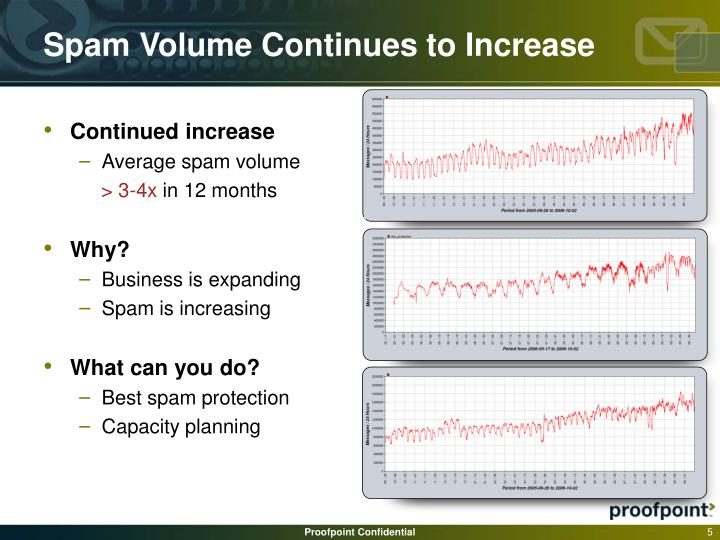 Spam Volume Continues to Increase