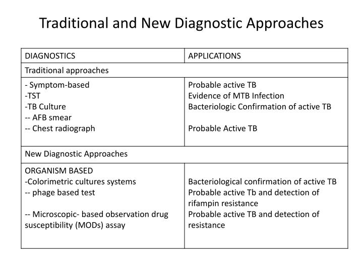 Traditional and new diagnostic approaches