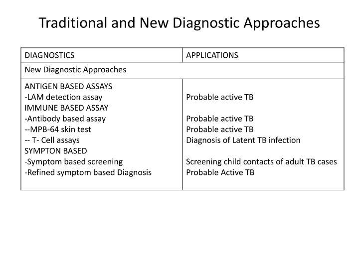 Traditional and new diagnostic approaches1