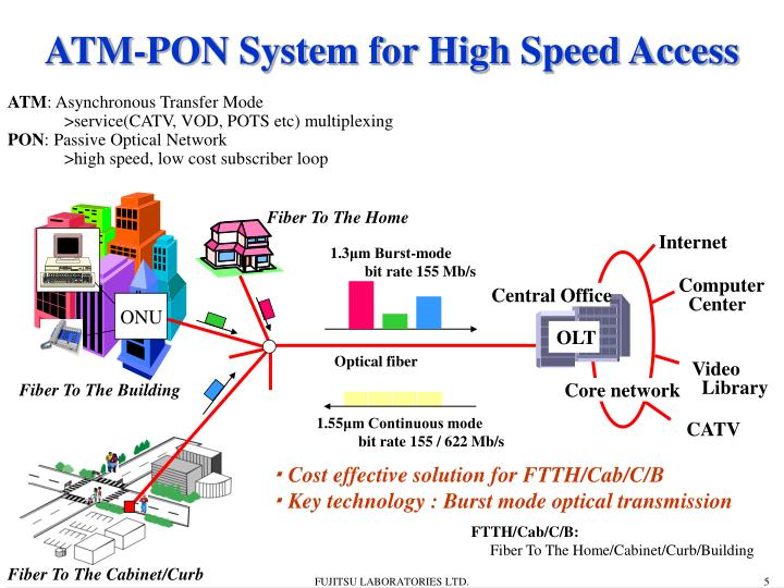 ATM-PON System for High Speed Access