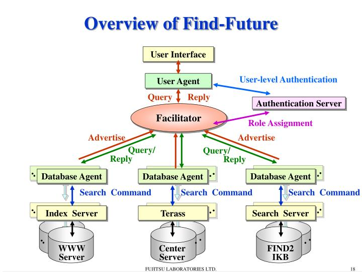 Overview of Find-Future