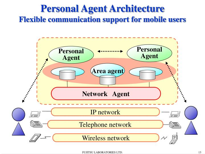 Personal Agent Architecture