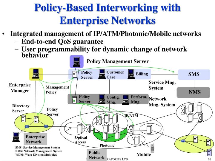 Integrated management of IP/ATM/Photonic/Mobile networks