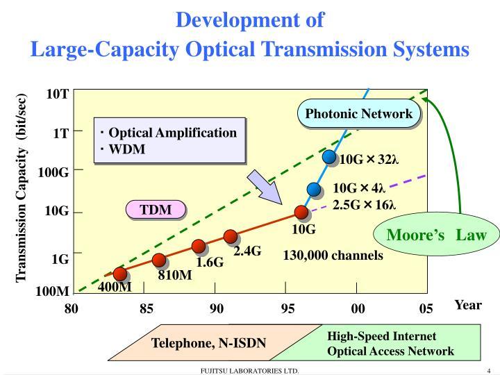 Photonic Network