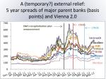 a temporary external relief 5 year spreads of major parent banks basis points and vienna 2 0