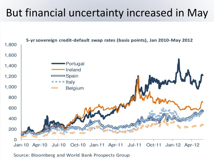 But financial uncertainty increased in May