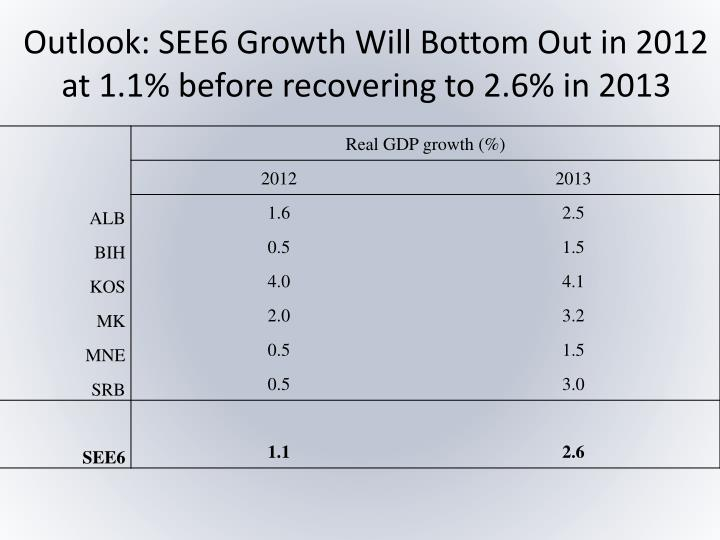 Outlook: SEE6 Growth Will Bottom Out in 2012 at 1.1% before recovering to 2.6% in 2013