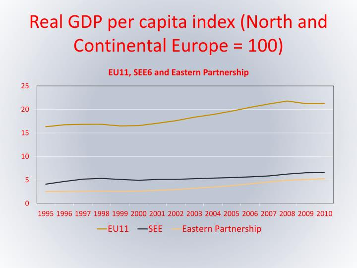 Real GDP per capita index (North and Continental Europe = 100)