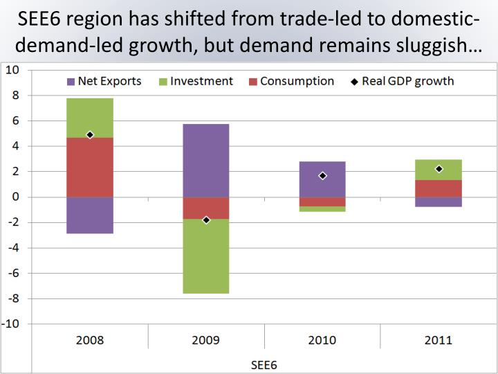 SEE6 region has shifted from trade-led to domestic-demand-led growth, but demand remains sluggish…