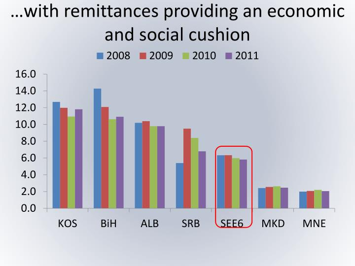 …with remittances providing an economic and social cushion