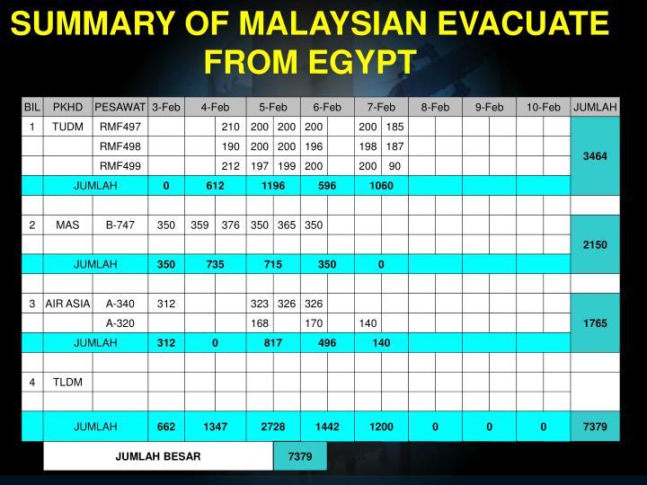 SUMMARY OF MALAYSIAN EVACUATE FROM EGYPT