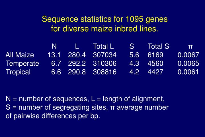 Sequence statistics for 1095 genes