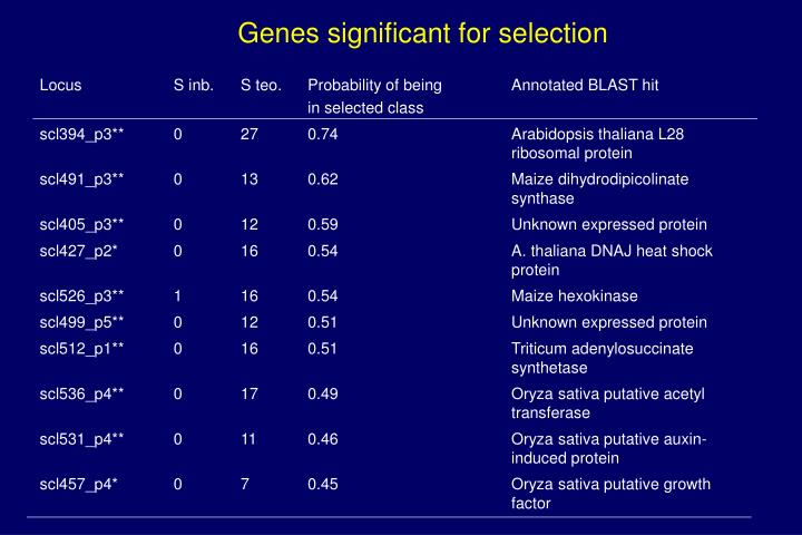 Genes significant for selection