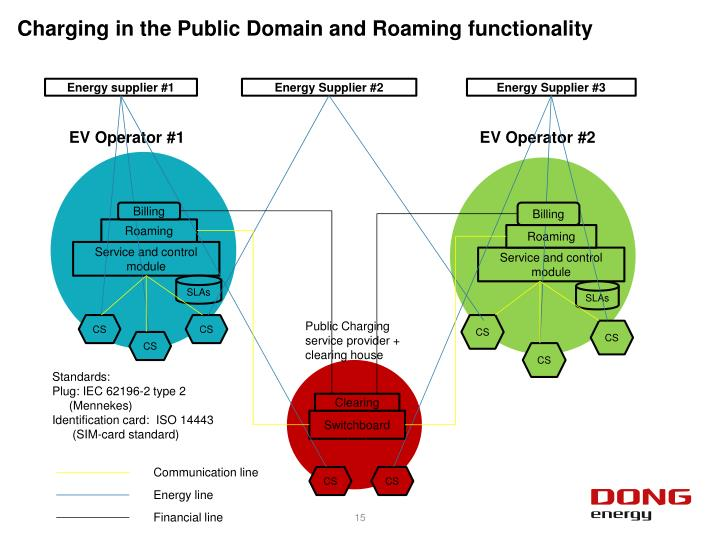 Charging in the Public Domain and Roaming functionality