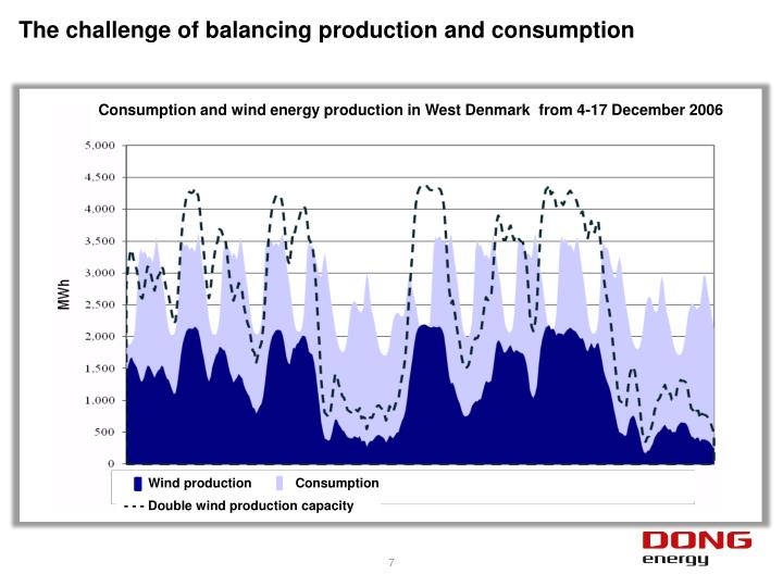 The challenge of balancing production and consumption
