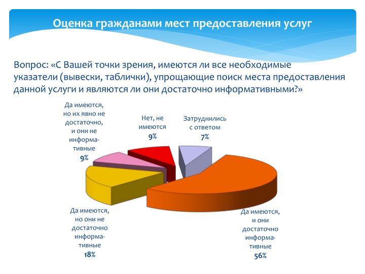 Оценка гражданами мест предоставления услуг