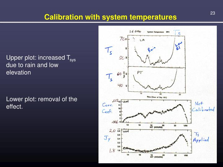 Calibration with system temperatures