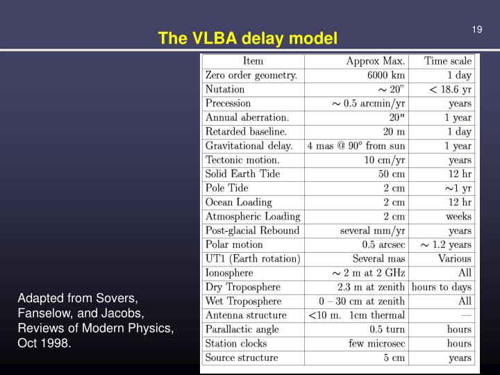 The VLBA delay model