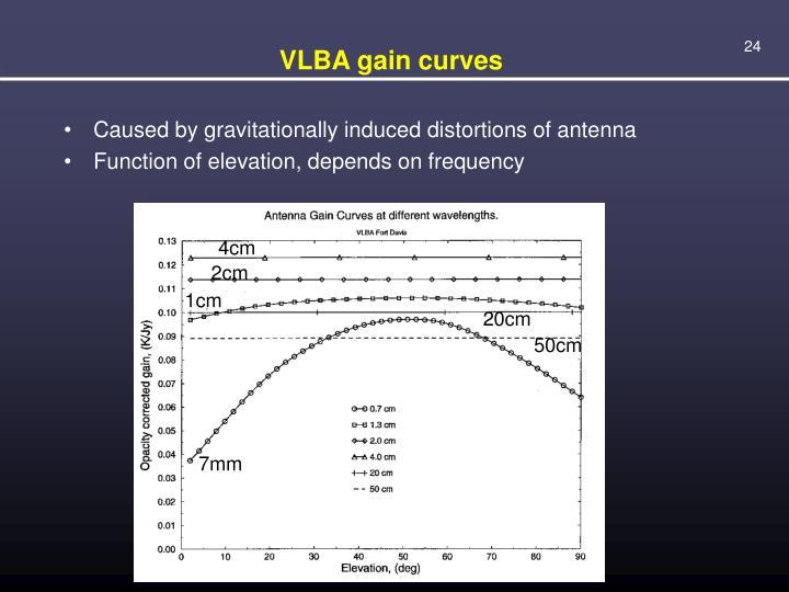 VLBA gain curves