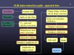 vlbi data reduction path spectral line