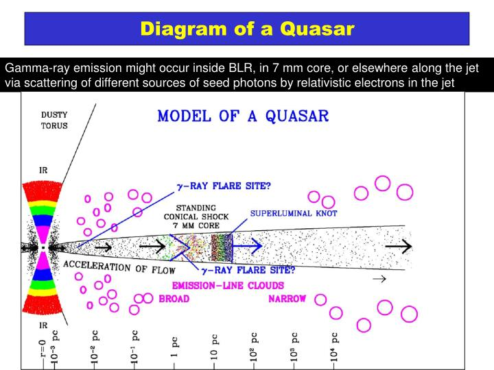 Diagram of a Quasar