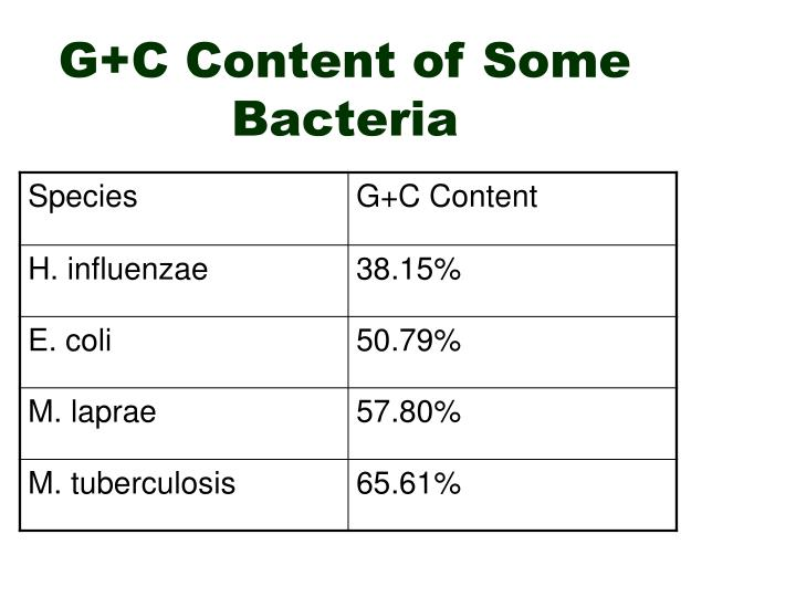 G+C Content of Some Bacteria