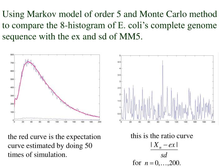 Using Markov model of order 5 and Monte Carlo method