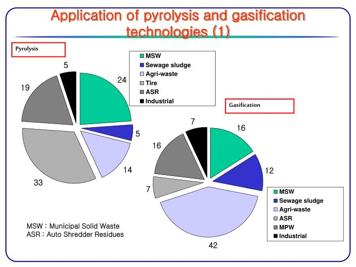 Application of pyrolysis and gasification technologies (1)