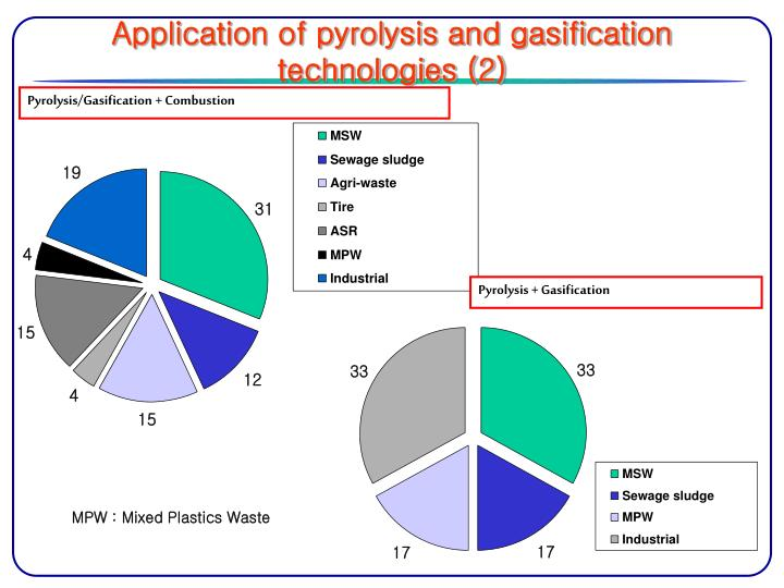 Application of pyrolysis and gasification technologies (2)
