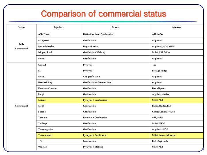 Comparison of commercial status