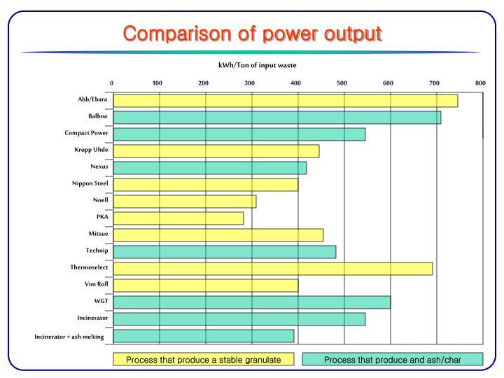 Comparison of power output