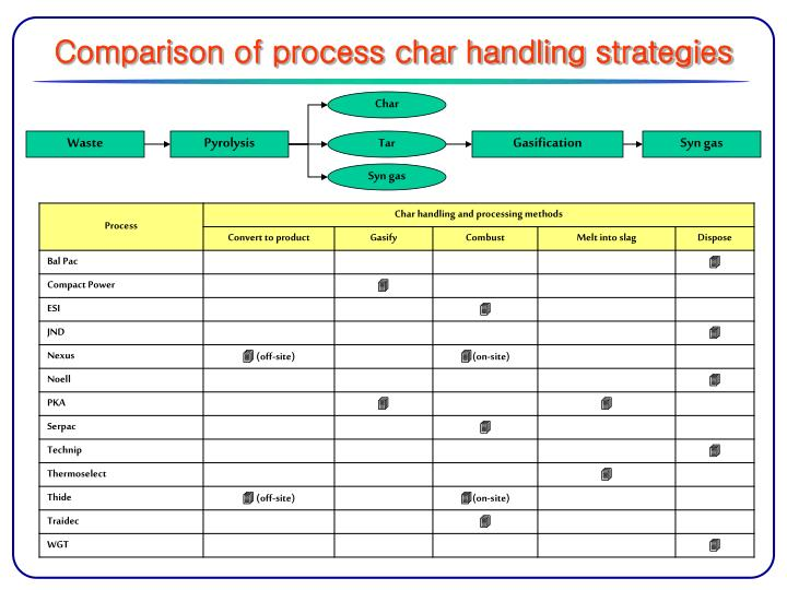Comparison of process char handling strategies