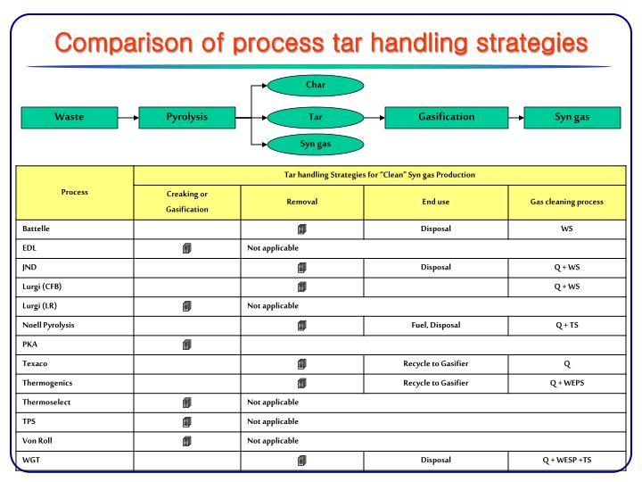 Comparison of process tar handling strategies