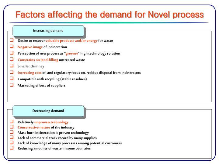 Factors affecting the demand for Novel process