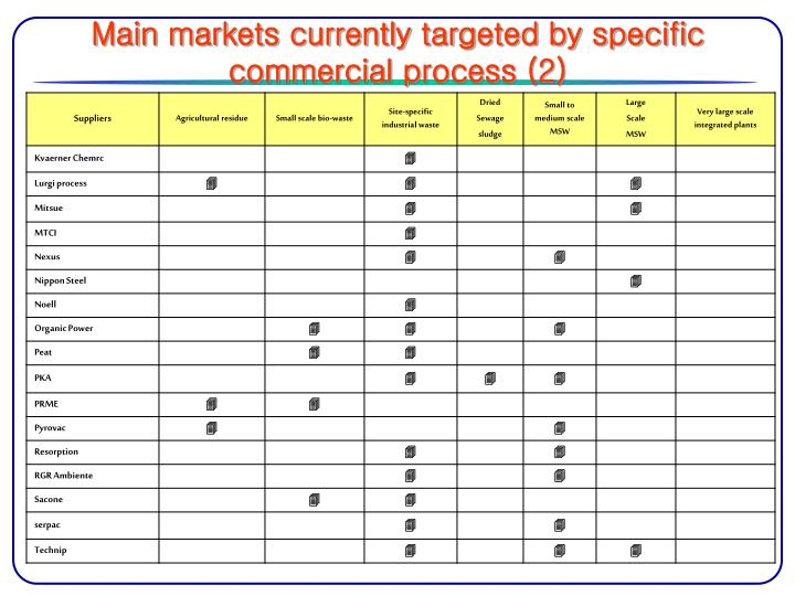 Main markets currently targeted by specific commercial process (2)