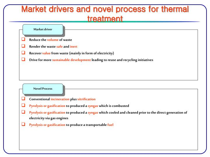 Market drivers and novel process for thermal treatment