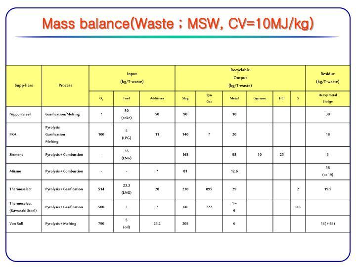 Mass balance(Waste ; MSW, CV=10MJ/kg)