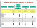 process which produce a slag for recycling