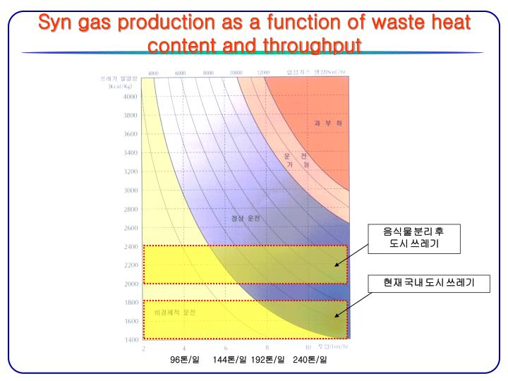 Syn gas production as a function of waste heat content and throughput