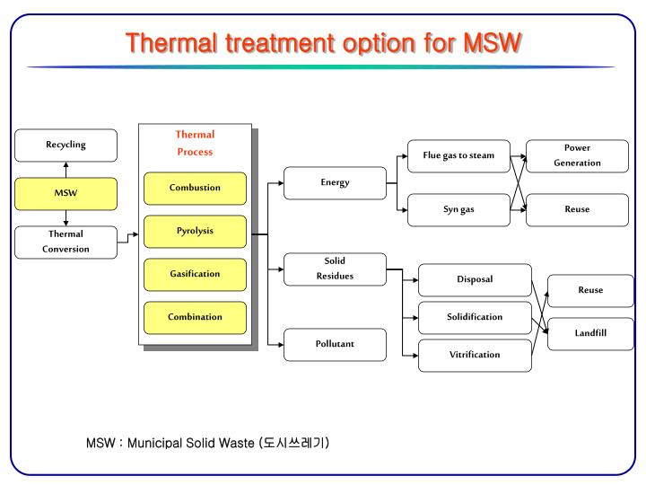 Thermal treatment option for MSW